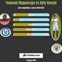 Toumani Diagouraga vs Kyle Knoyle h2h player stats