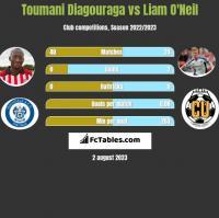 Toumani Diagouraga vs Liam O'Neil h2h player stats