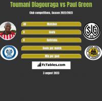 Toumani Diagouraga vs Paul Green h2h player stats