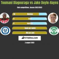 Toumani Diagouraga vs Jake Doyle-Hayes h2h player stats