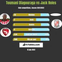 Toumani Diagouraga vs Jack Roles h2h player stats