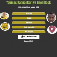 Toumas Rannankari vs Gael Etock h2h player stats