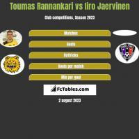 Toumas Rannankari vs Iiro Jaervinen h2h player stats