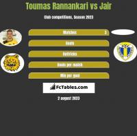 Toumas Rannankari vs Jair h2h player stats