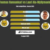 Toumas Rannankari vs Lauri Ala-Myllymaeki h2h player stats