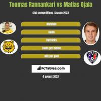 Toumas Rannankari vs Matias Ojala h2h player stats
