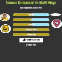 Toumas Rannankari vs Matti Klinga h2h player stats