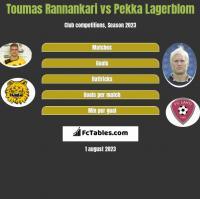 Toumas Rannankari vs Pekka Lagerblom h2h player stats