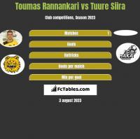 Toumas Rannankari vs Tuure Siira h2h player stats