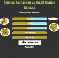Toumas Rannankari vs Yussif Daouda Moussa h2h player stats