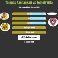 Toumas Rannankari vs Eemeli Virta h2h player stats