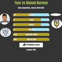 Toze vs Ahmed Barman h2h player stats
