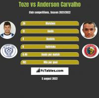 Toze vs Anderson Carvalho h2h player stats