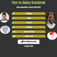 Toze vs Balazs Dzsudzsak h2h player stats