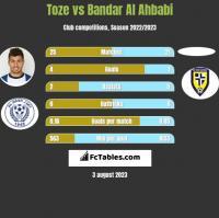 Toze vs Bandar Al Ahbabi h2h player stats