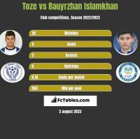 Toze vs Bauyrzhan Islamkhan h2h player stats