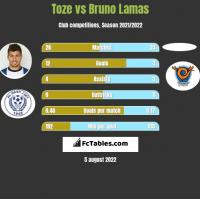 Toze vs Bruno Lamas h2h player stats