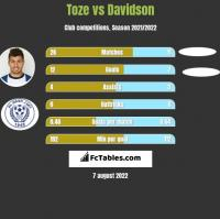 Toze vs Davidson h2h player stats