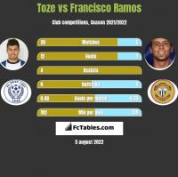 Toze vs Francisco Ramos h2h player stats