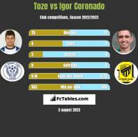 Toze vs Igor Coronado h2h player stats