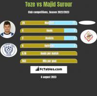 Toze vs Majid Surour h2h player stats