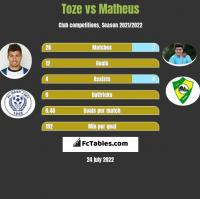 Toze vs Matheus h2h player stats