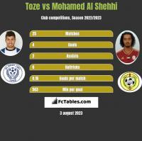 Toze vs Mohamed Al Shehhi h2h player stats