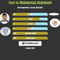 Toze vs Mohammad Abdulbasit h2h player stats