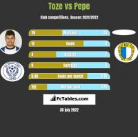 Toze vs Pepe h2h player stats
