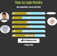 Toze vs Luan Pereira h2h player stats