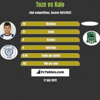 Toze vs Kaio h2h player stats