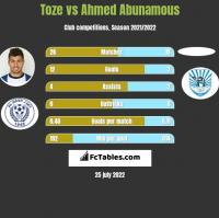 Toze vs Ahmed Abunamous h2h player stats