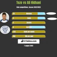 Toze vs Ali Hidhani h2h player stats