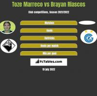 Toze Marreco vs Brayan Riascos h2h player stats