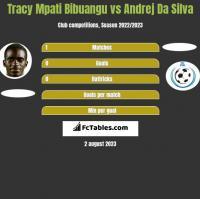 Tracy Mpati Bibuangu vs Andrej Da Silva h2h player stats