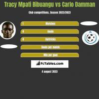 Tracy Mpati Bibuangu vs Carlo Damman h2h player stats