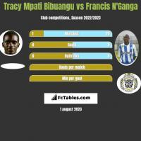 Tracy Mpati Bibuangu vs Francis N'Ganga h2h player stats