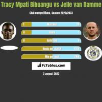 Tracy Mpati Bibuangu vs Jelle van Damme h2h player stats