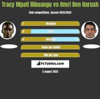 Tracy Mpati Bibuangu vs Omri Ben Harush h2h player stats