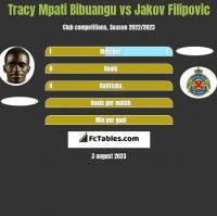 Tracy Mpati Bibuangu vs Jakov Filipovic h2h player stats