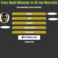 Tracy Mpati Bibuangu vs Gil van Moerzeke h2h player stats