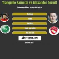 Tranquillo Barnetta vs Alexander Gerndt h2h player stats