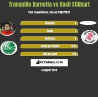 Tranquillo Barnetta vs Basil Stillhart h2h player stats