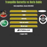 Tranquillo Barnetta vs Boris Babic h2h player stats