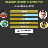 Tranquillo Barnetta vs Cedric Itten h2h player stats