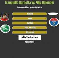 Tranquillo Barnetta vs Filip Holender h2h player stats