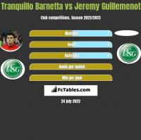 Tranquillo Barnetta vs Jeremy Guillemenot h2h player stats