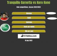 Tranquillo Barnetta vs Koro Kone h2h player stats