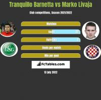 Tranquillo Barnetta vs Marko Livaja h2h player stats