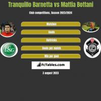 Tranquillo Barnetta vs Mattia Bottani h2h player stats